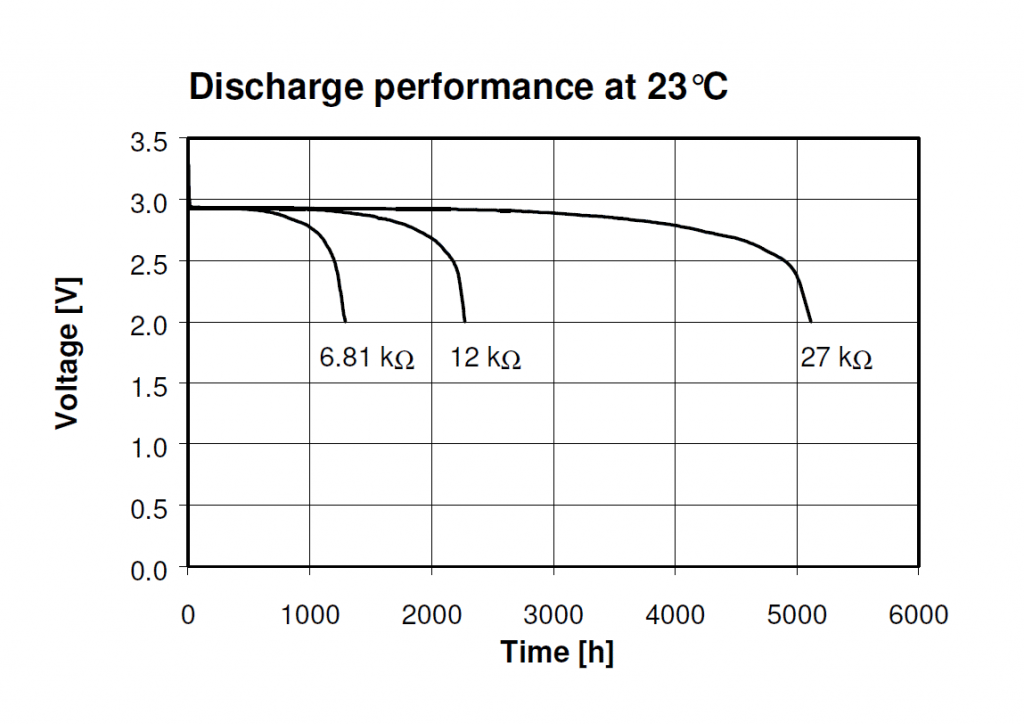 CR2450-Discharge-Performance-1