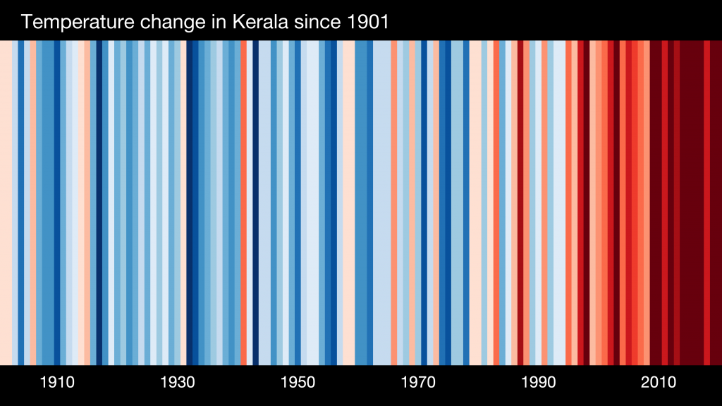 ASIA-India-Kerala-1901-2020-BK-withlabels-Temperature-Rise-ShowYourStripes-1